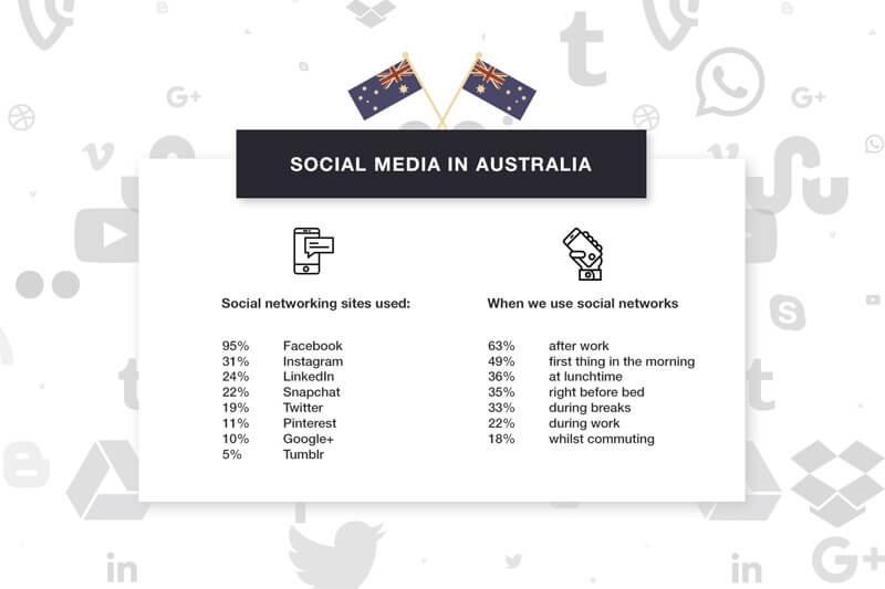 Social Media In Australia Statistics