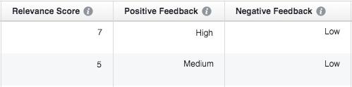 Facebook Retargeting Relevancy Score