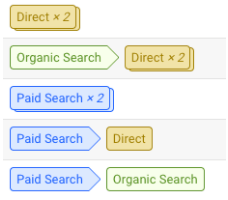 Basic Conversion Path from Google Analytics