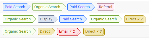 Complex Conversion Path from Google Analytics