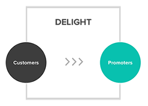 Inbound Marketing Delight Stage Icon