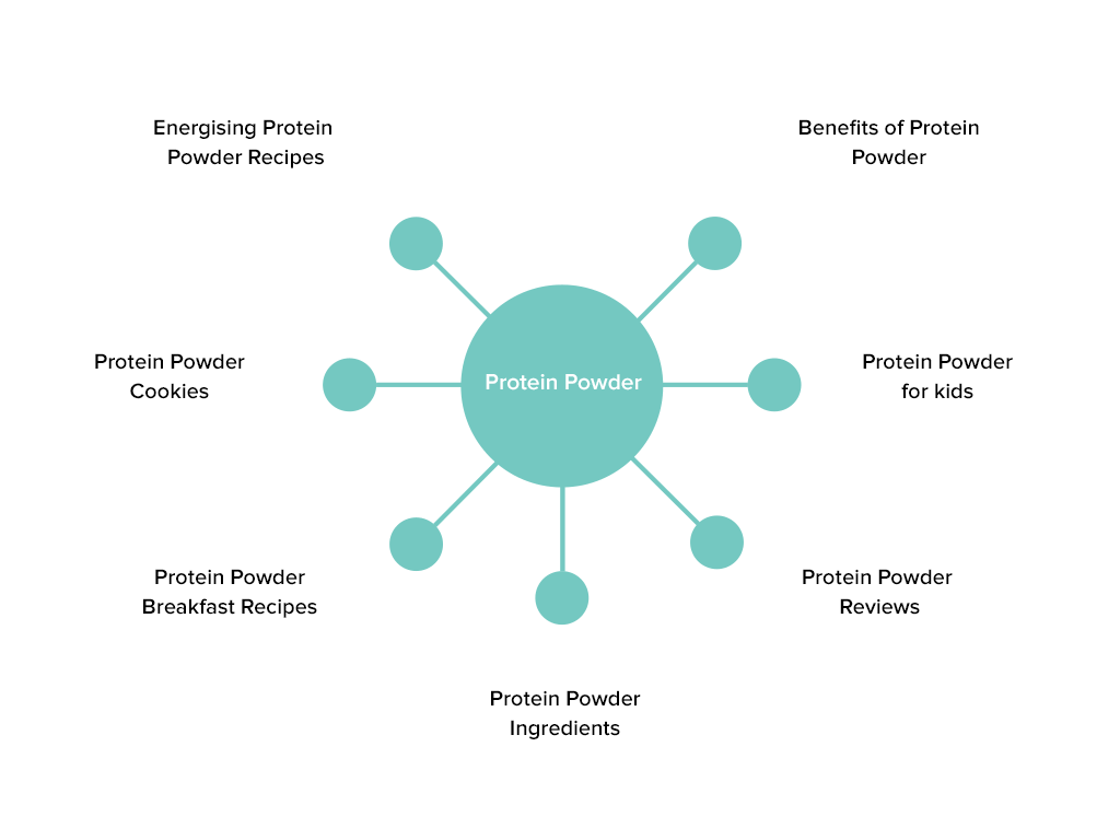 Protein Powder Topic Cluster Example